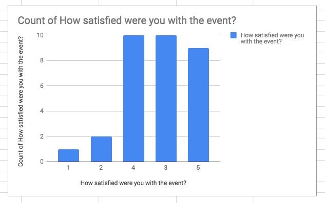 present survey data in Google chart