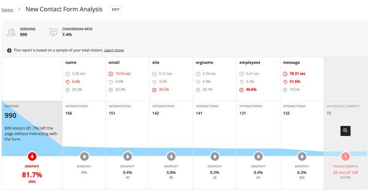 Hotjar UI presents form conversion tracking