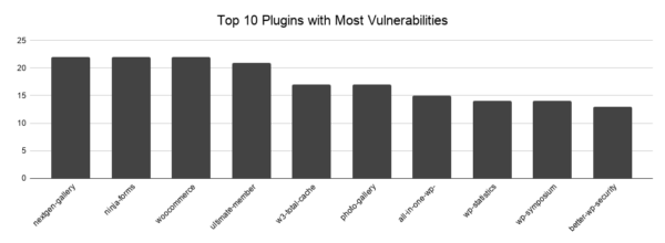Top 10 most vulnerable plugin chart
