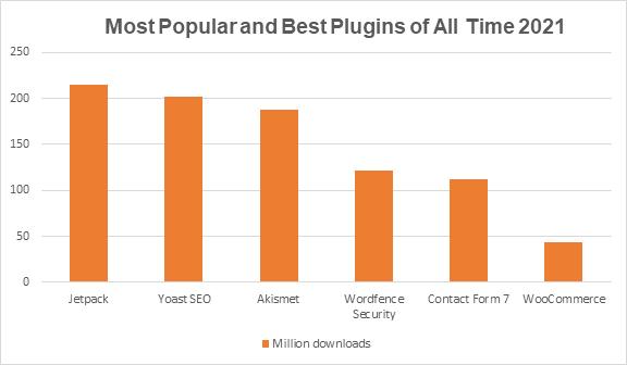 WordPress plugin statistics - most popular and best WordPress plugins of all time