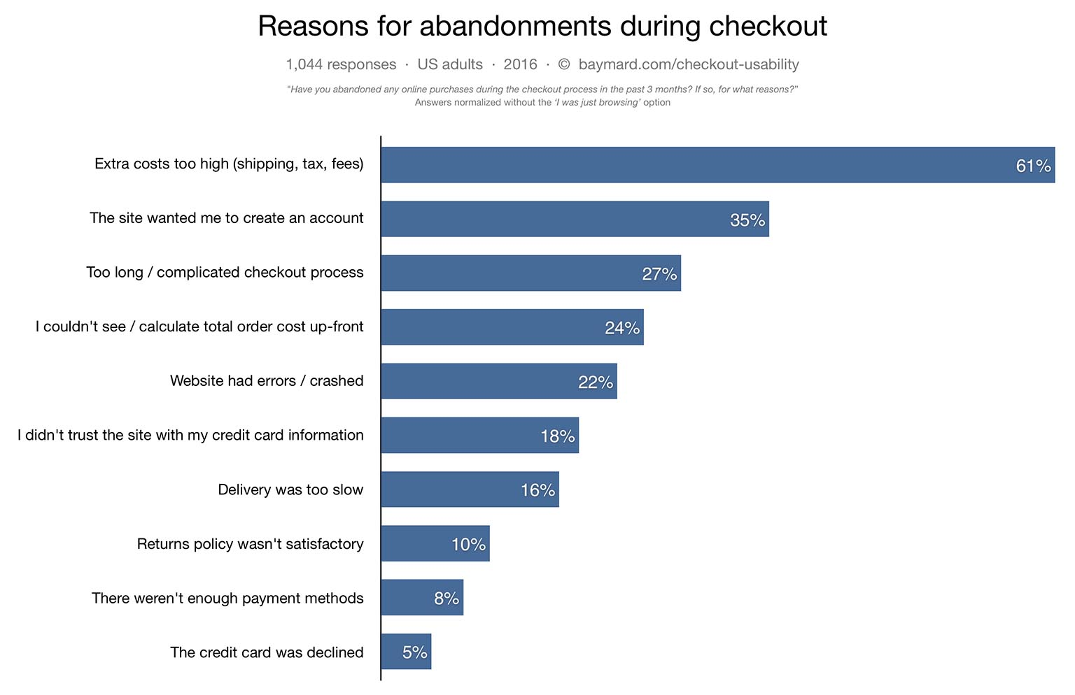 reason for cart abandonment during checkout