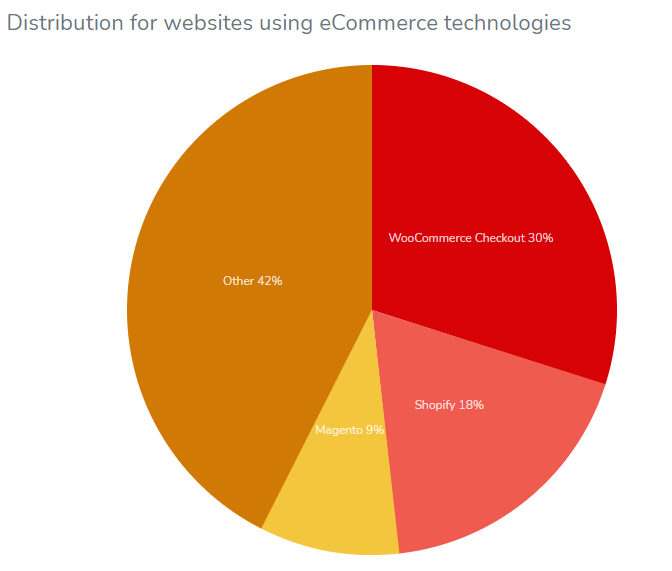 WooCommerce statistics on ecommerce platform usage