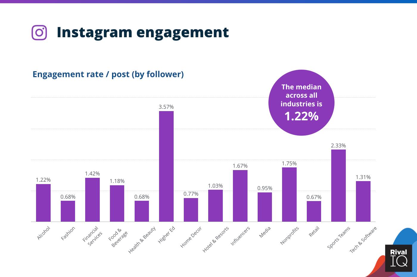 Instagram engagement statistics
